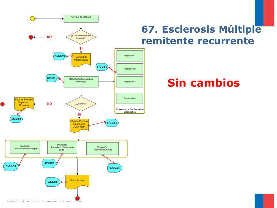 67. Esclerosis Múltiple remitente recurrente