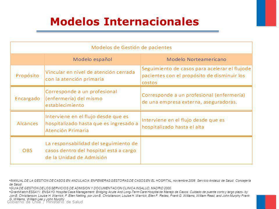 Modelos Internacionales