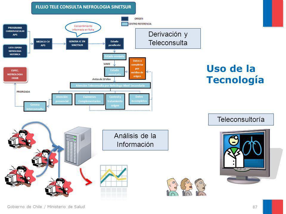 Uso de la Tecnología Derivación y Teleconsulta Teleconsultoría