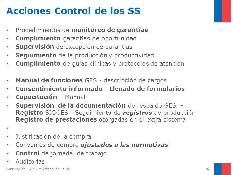 Acciones Control de los SS