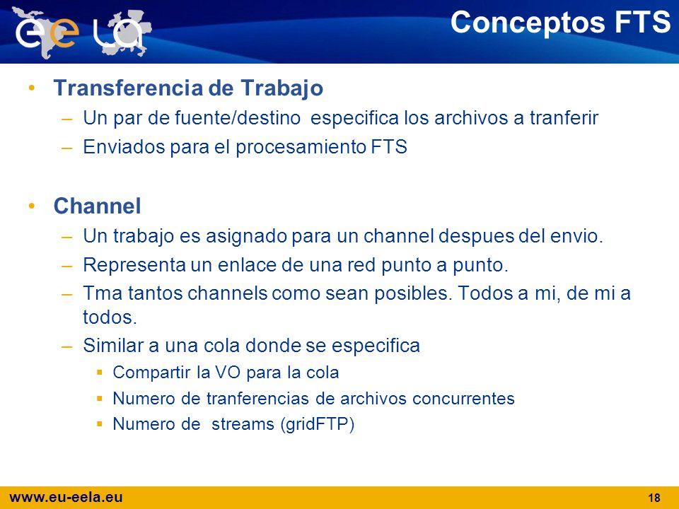 Conceptos FTS Transferencia de Trabajo Channel