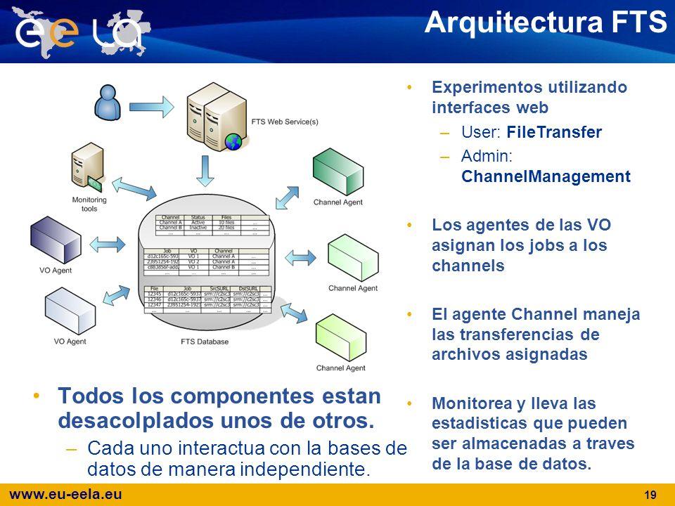 Arquitectura FTS Todos los componentes estan desacolplados unos de otros. Cada uno interactua con la bases de datos de manera independiente.