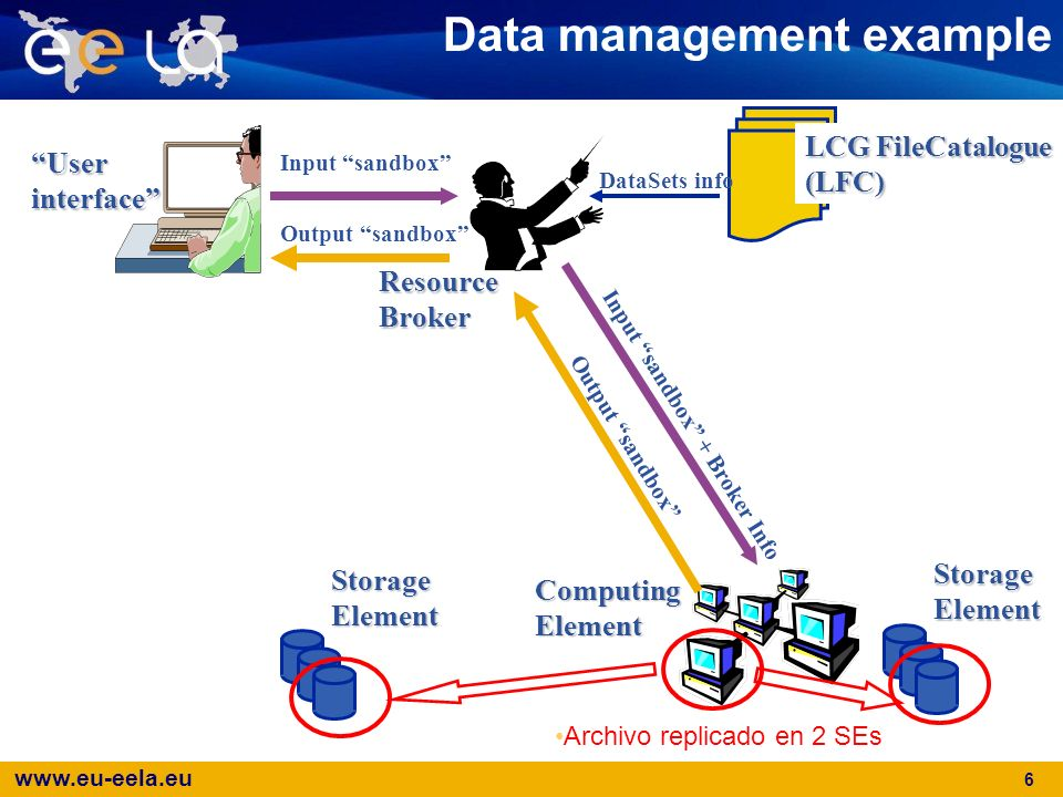 Data management example