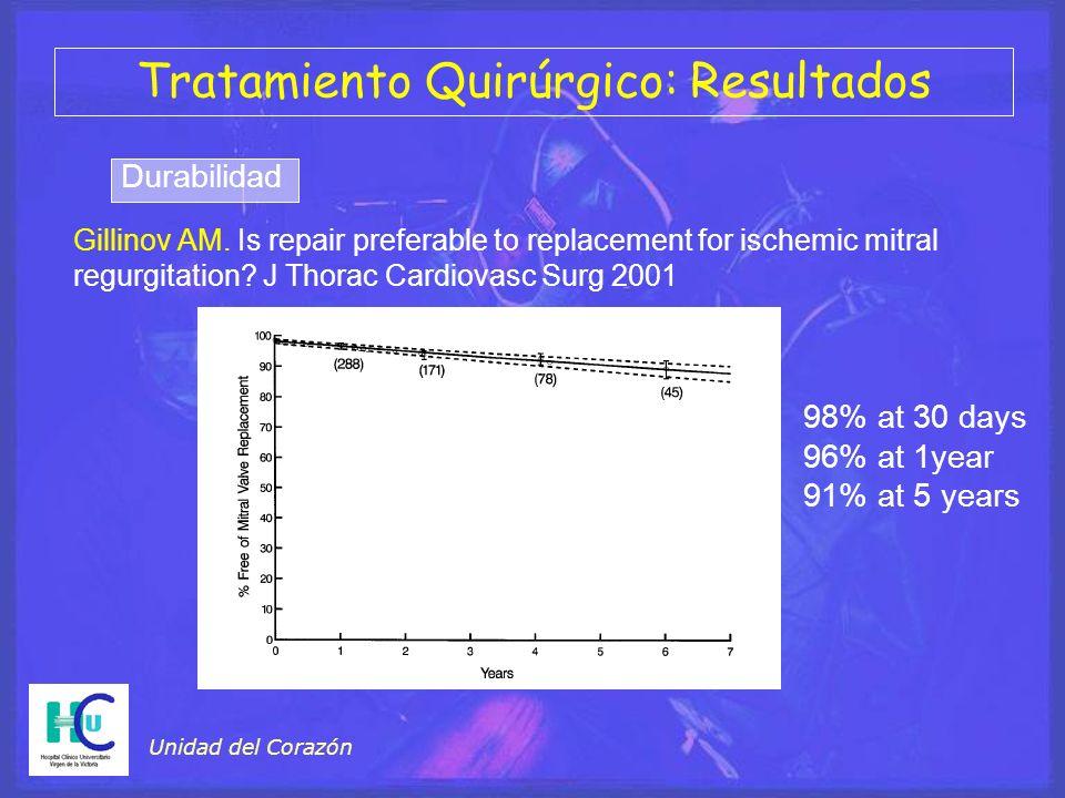 Tratamiento Quirúrgico: Resultados