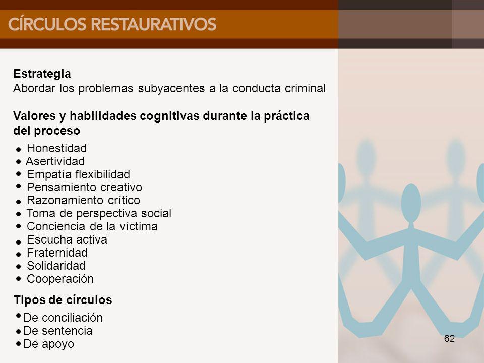 Estrategia Abordar los problemas subyacentes a la conducta criminal. Valores y habilidades cognitivas durante la práctica.