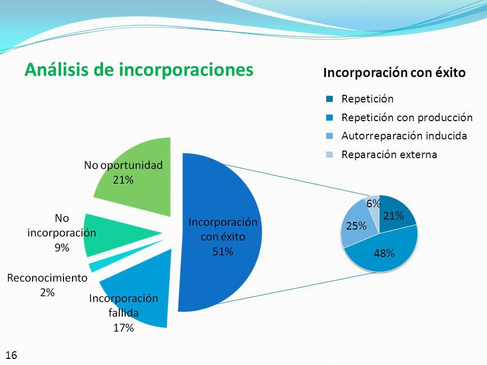 Análisis de incorporaciones