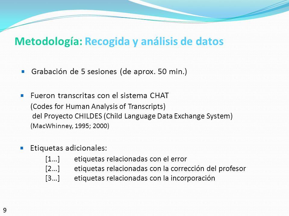 Metodología: Recogida y análisis de datos