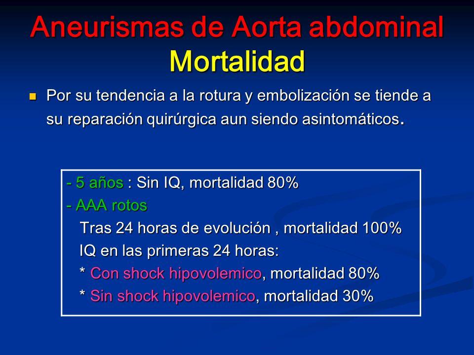 Aneurismas de Aorta abdominal Mortalidad