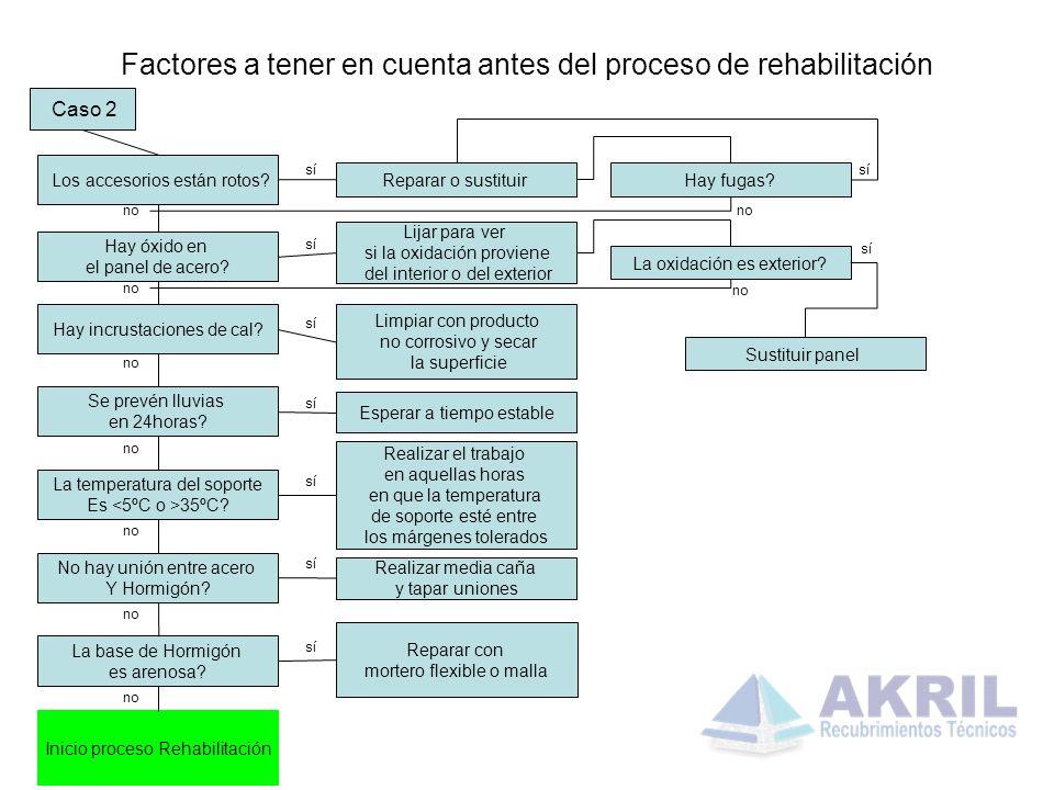 Factores a tener en cuenta antes del proceso de rehabilitación