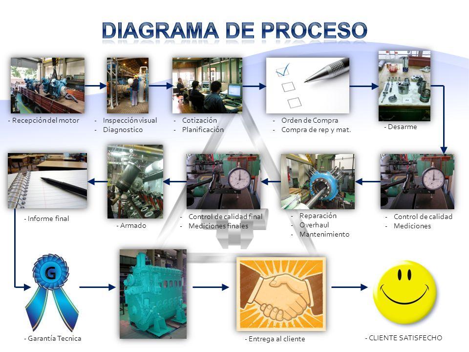 Diagrama de proceso G - Recepción del motor Inspección visual