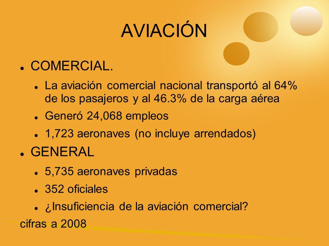AVIACIÓN COMERCIAL. GENERAL