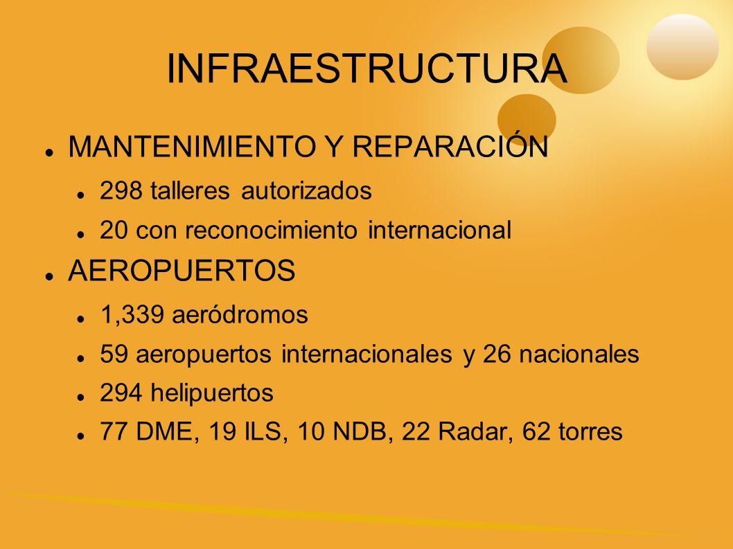 INFRAESTRUCTURA MANTENIMIENTO Y REPARACIÓN AEROPUERTOS