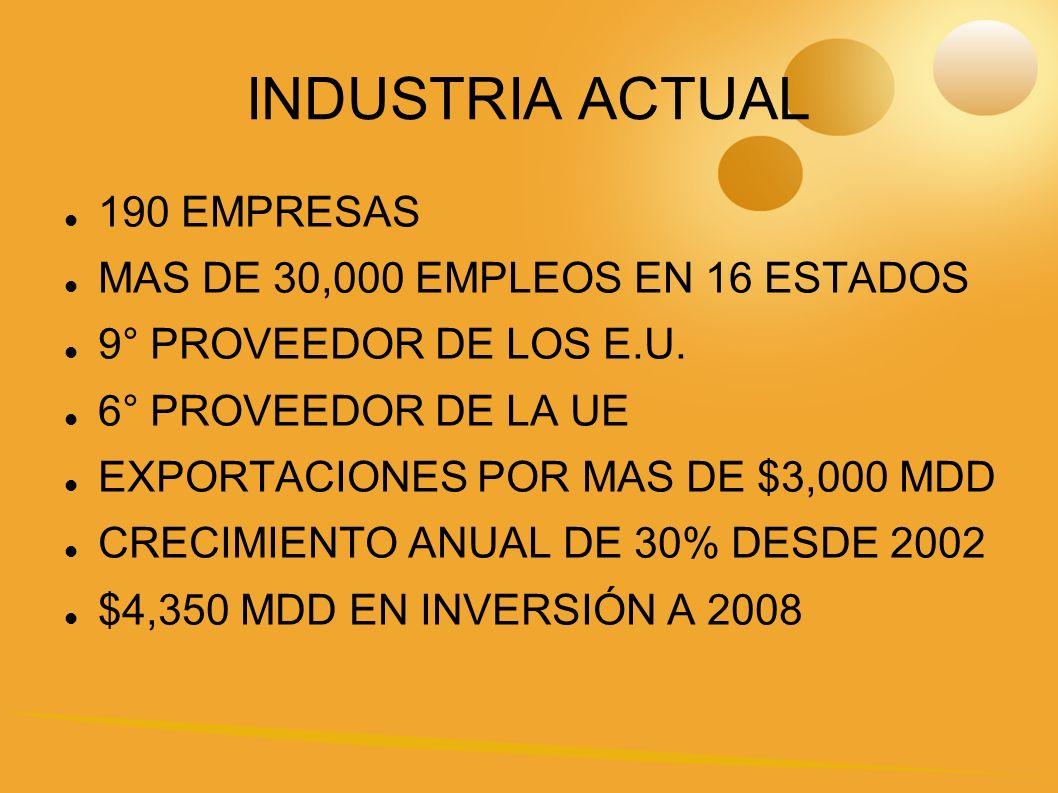 INDUSTRIA ACTUAL 190 EMPRESAS MAS DE 30,000 EMPLEOS EN 16 ESTADOS