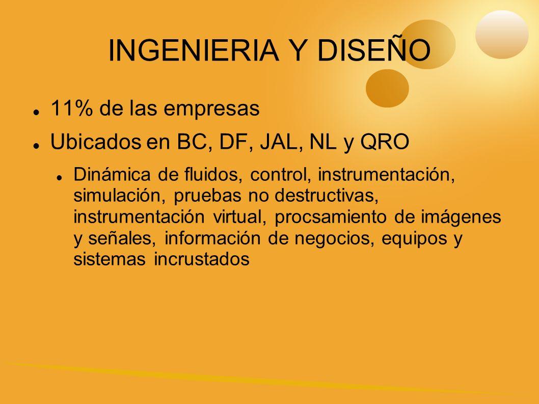 INGENIERIA Y DISEÑO 11% de las empresas
