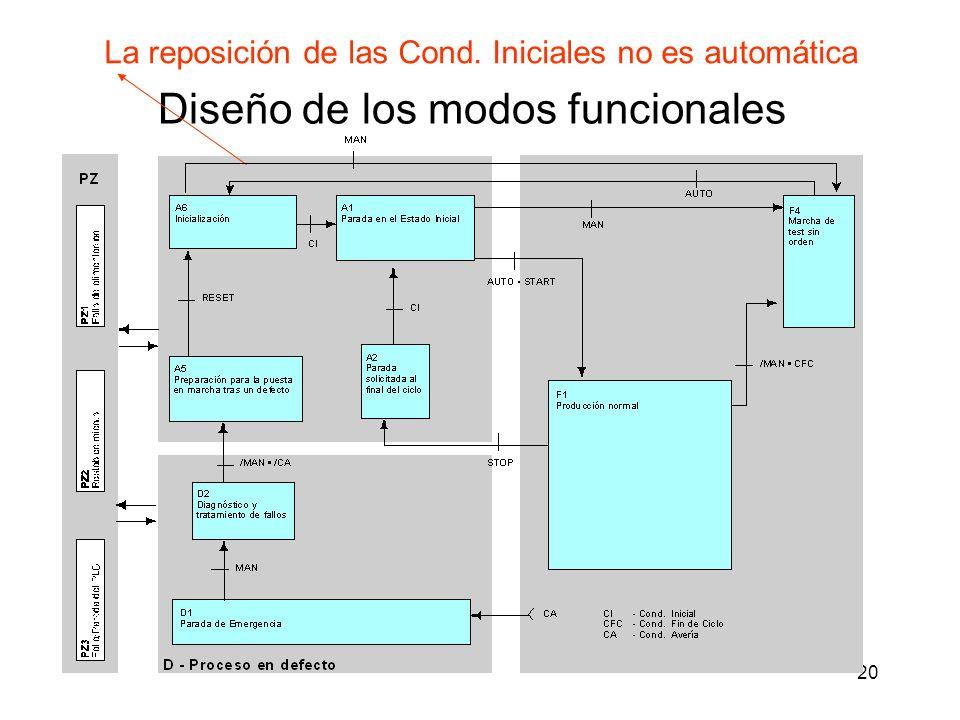 Diseño de los modos funcionales