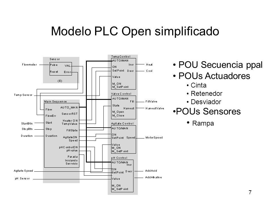Modelo PLC Open simplificado