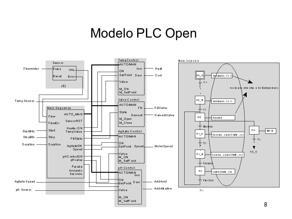 Modelo PLC Open 8 8