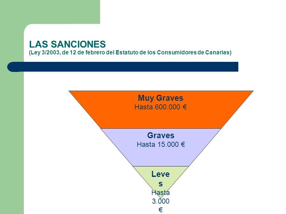 LAS SANCIONES (Ley 3/2003, de 12 de febrero del Estatuto de los Consumidores de Canarias)