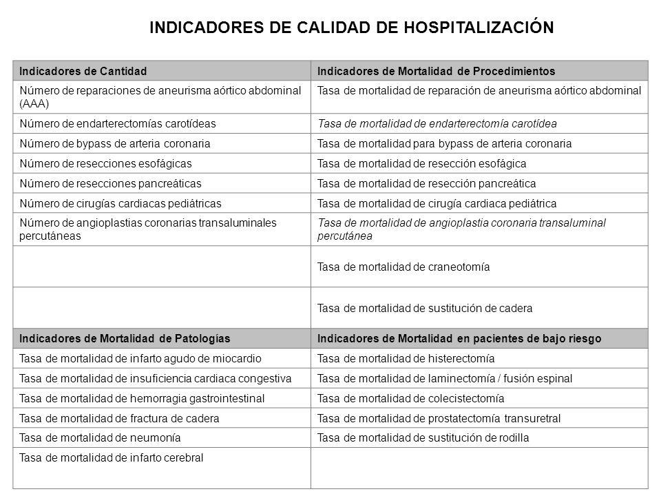 INDICADORES DE CALIDAD DE HOSPITALIZACIÓN