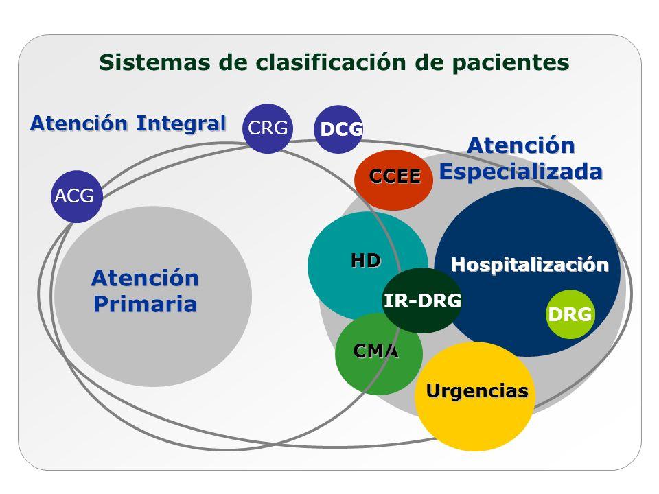 Sistemas de clasificación de pacientes