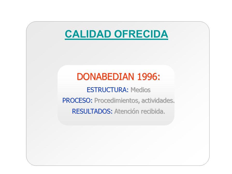 CALIDAD OFRECIDA DONABEDIAN 1996: ESTRUCTURA: Medios