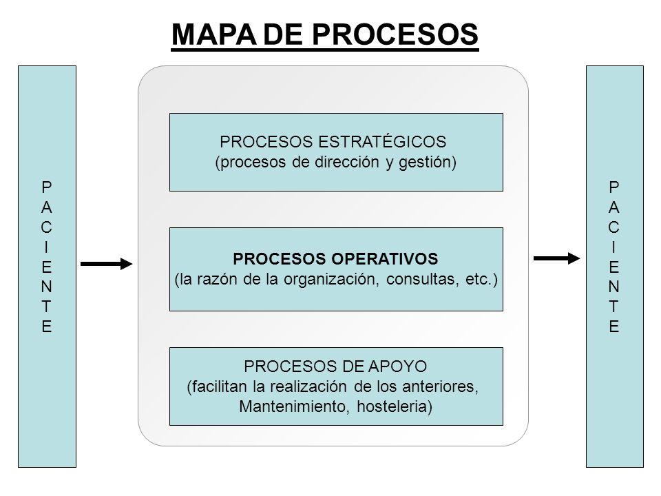 MAPA DE PROCESOS P A C I E N T P A C I E N T PROCESOS ESTRATÉGICOS