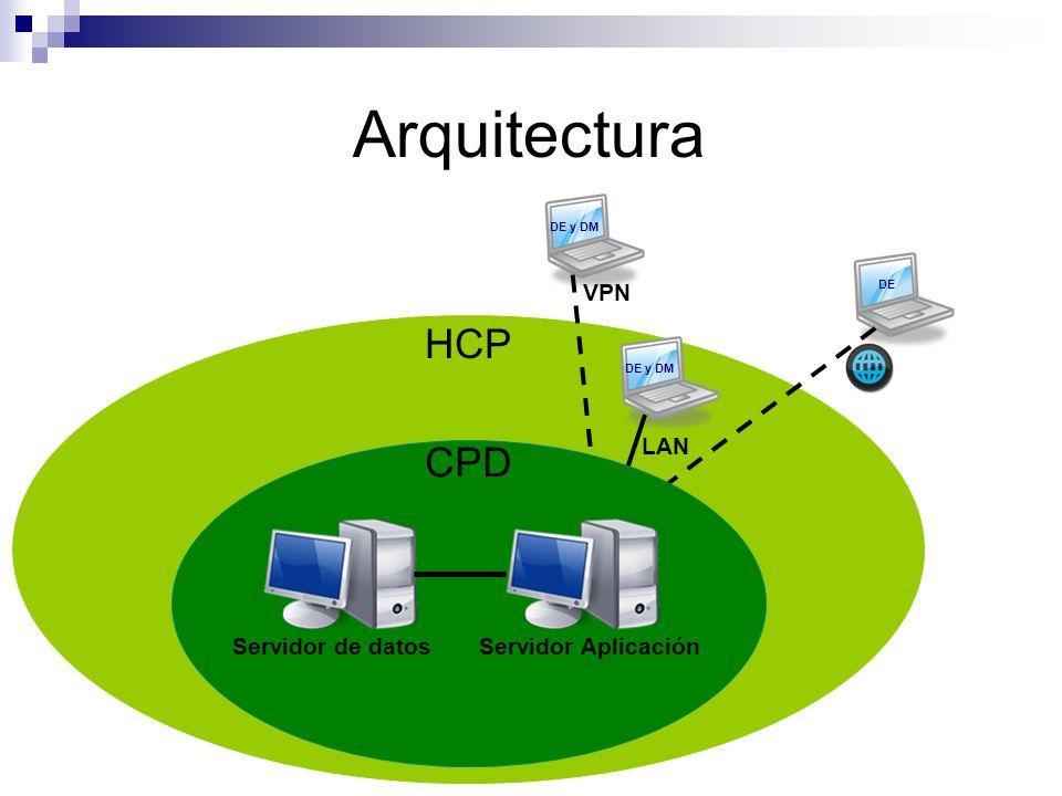 Arquitectura HCP CPD VPN LAN Servidor de datos Servidor Aplicación