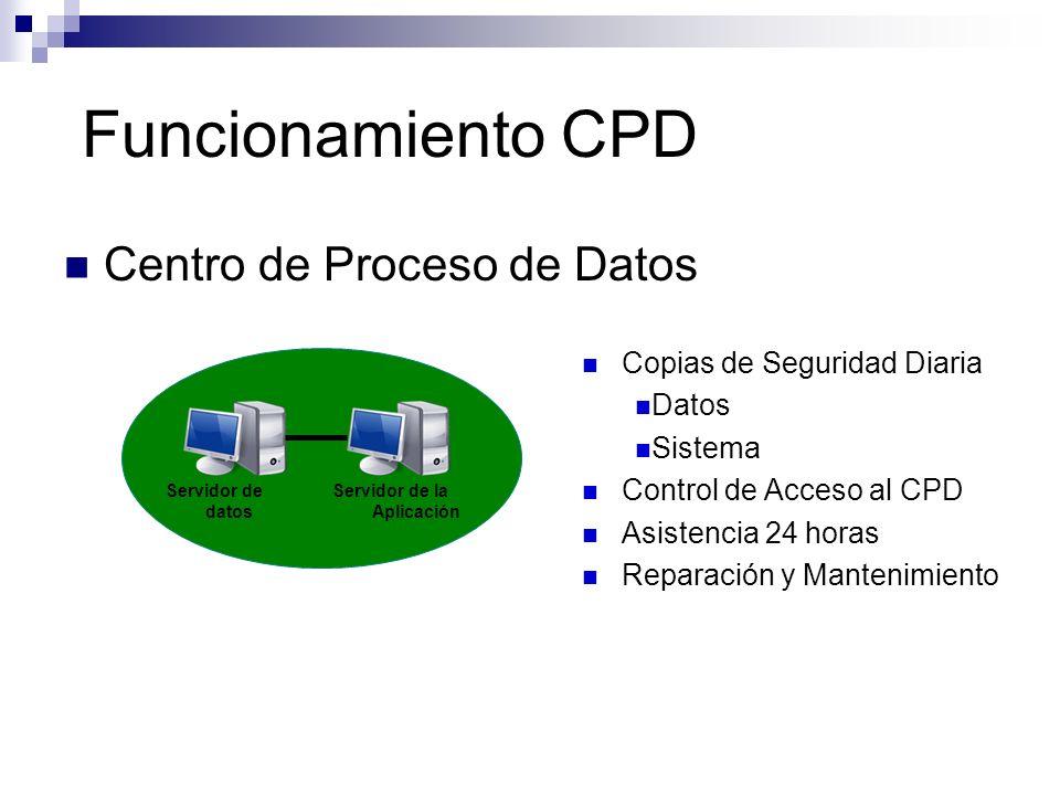Funcionamiento CPD Centro de Proceso de Datos