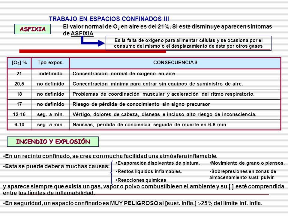 TRABAJO EN ESPACIOS CONFINADOS III
