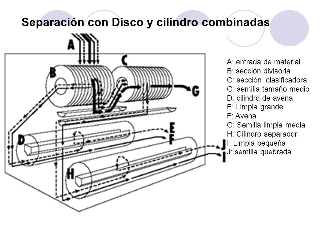 Separación con Disco y cilindro combinadas