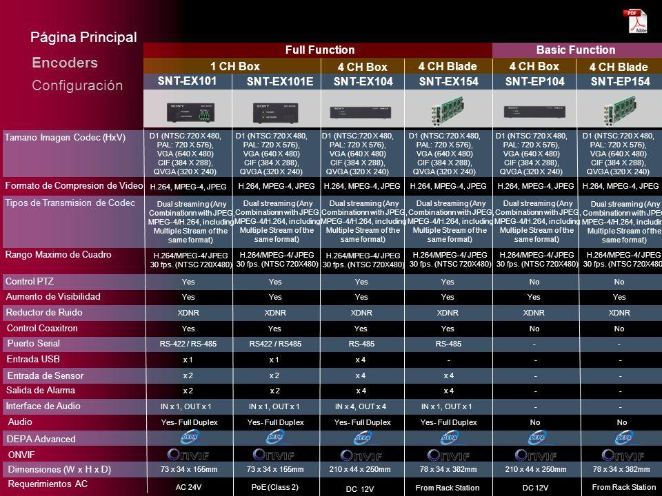 Página Principal Encoders Configuración Full Function Basic Function