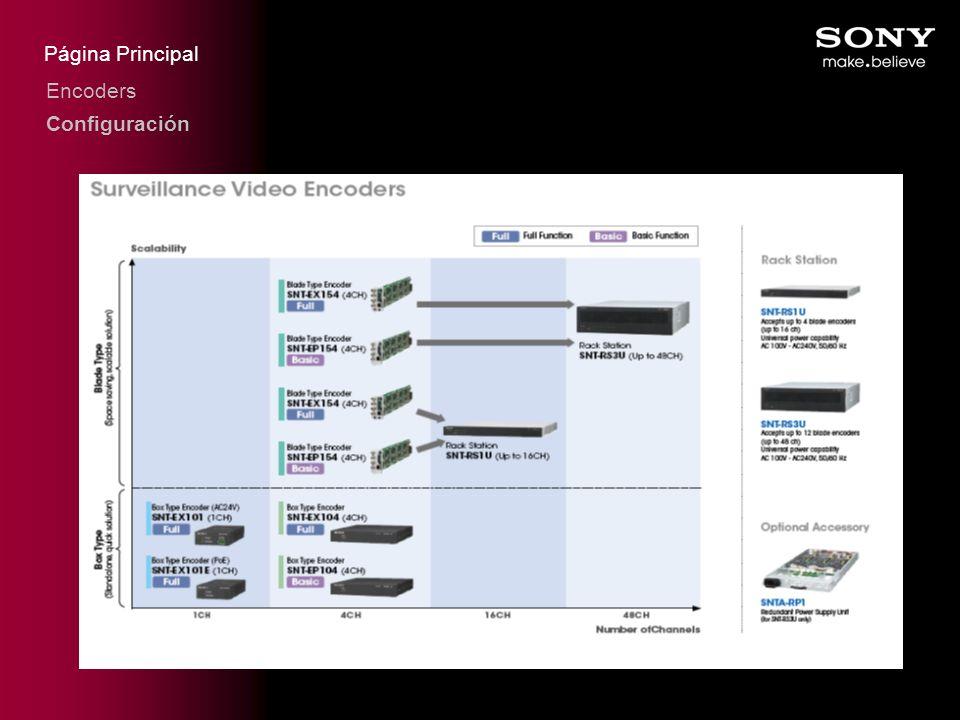 Página Principal Encoders Configuración