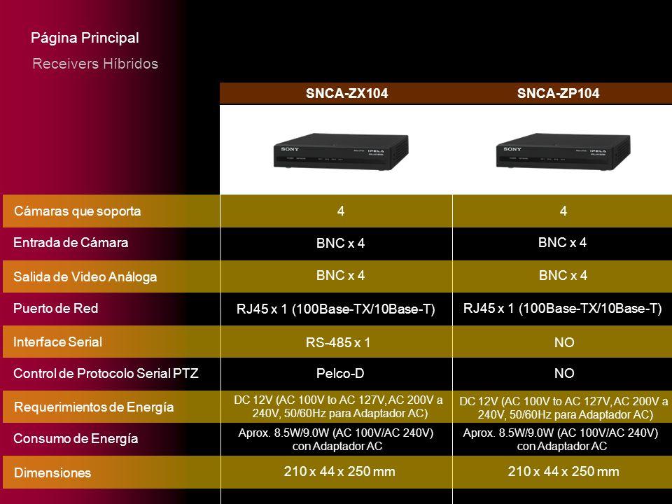Página Principal Receivers Híbridos SNCA-ZX104 SNCA-ZP104