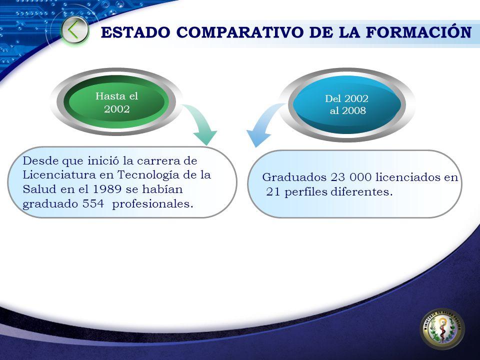 ESTADO COMPARATIVO DE LA FORMACIÓN