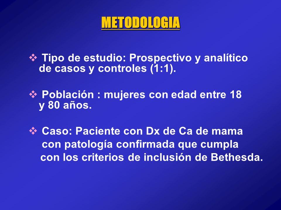 METODOLOGIA Tipo de estudio: Prospectivo y analítico de casos y controles (1:1). Población : mujeres con edad entre 18 y 80 años.