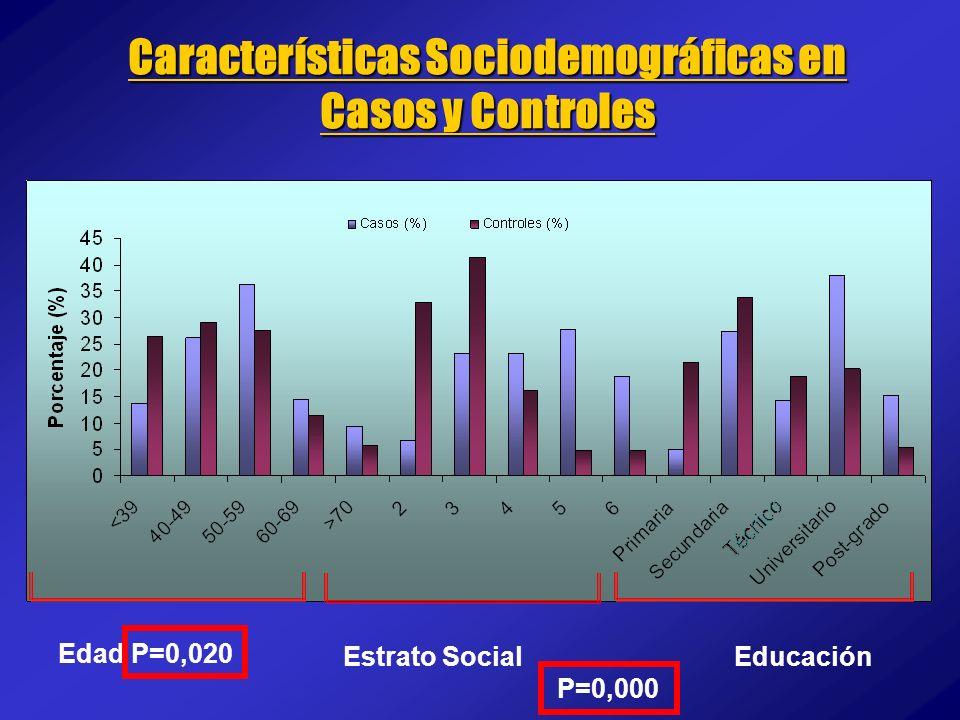 Características Sociodemográficas en Casos y Controles