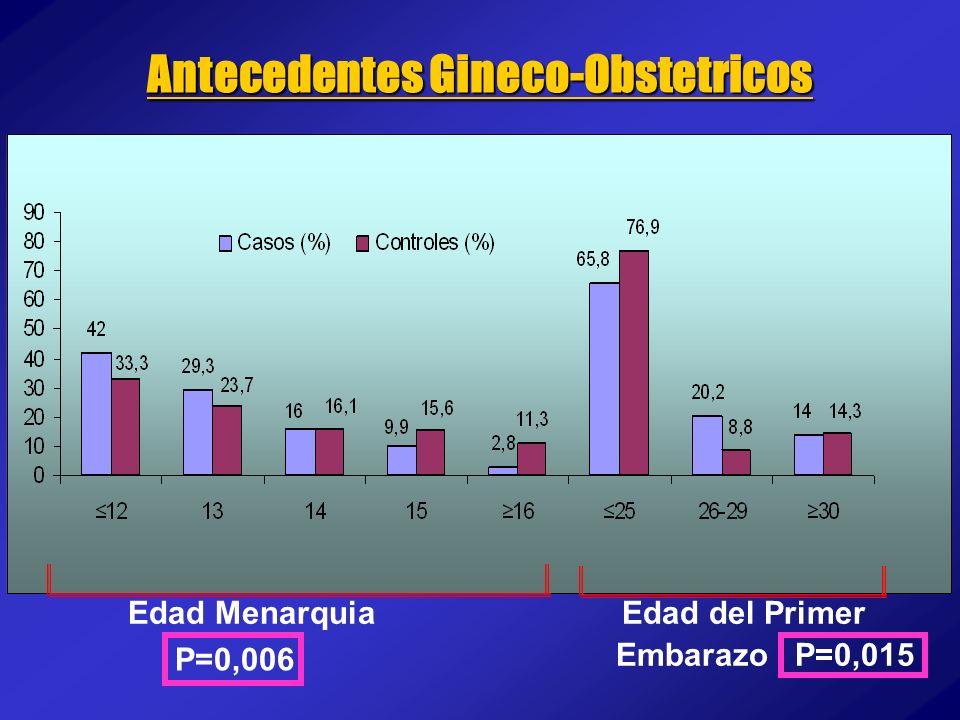 Antecedentes Gineco-Obstetricos