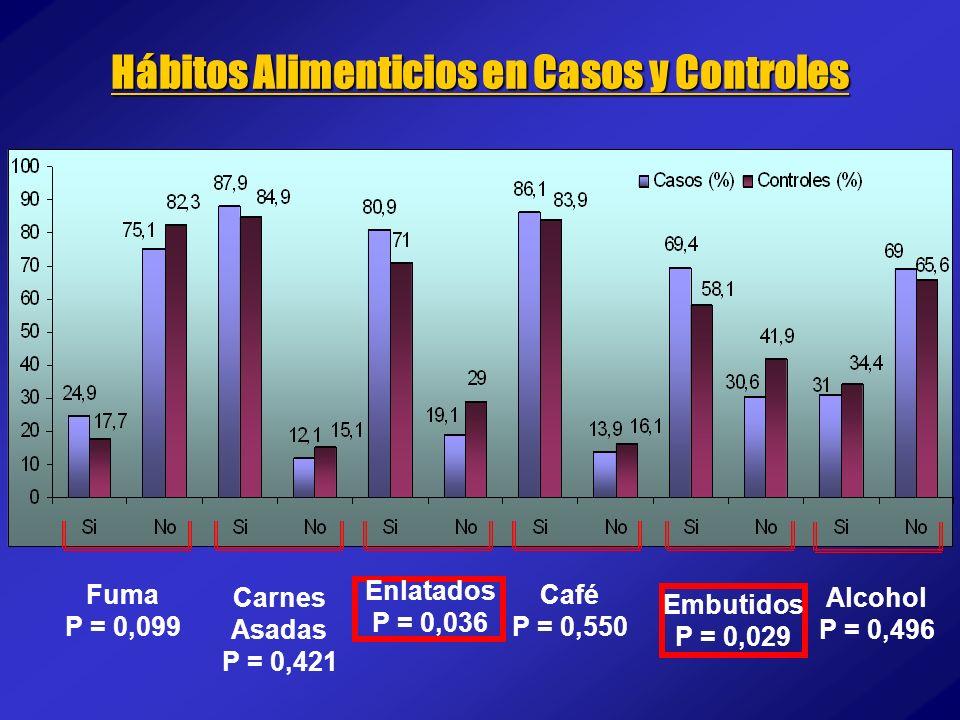 Hábitos Alimenticios en Casos y Controles