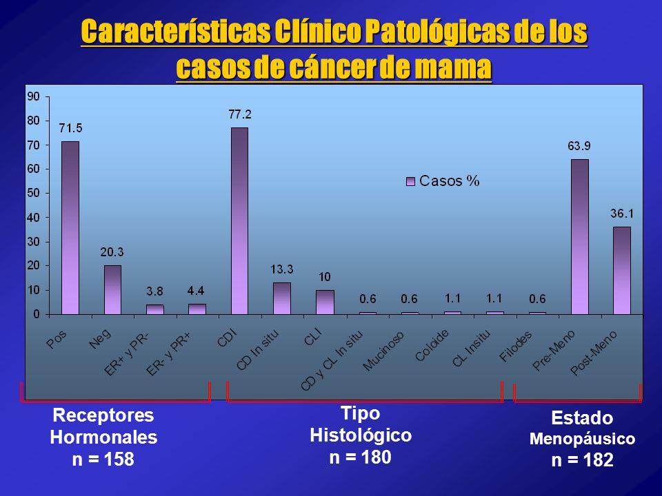 Características Clínico Patológicas de los casos de cáncer de mama