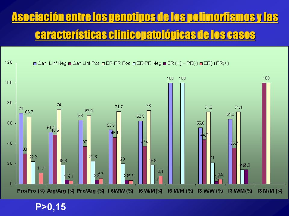 Asociación entre los genotipos de los polimorfismos y las características clinicopatológicas de los casos