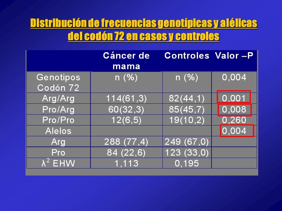 Distribución de frecuencias genotípicas y alélicas del codón 72 en casos y controles