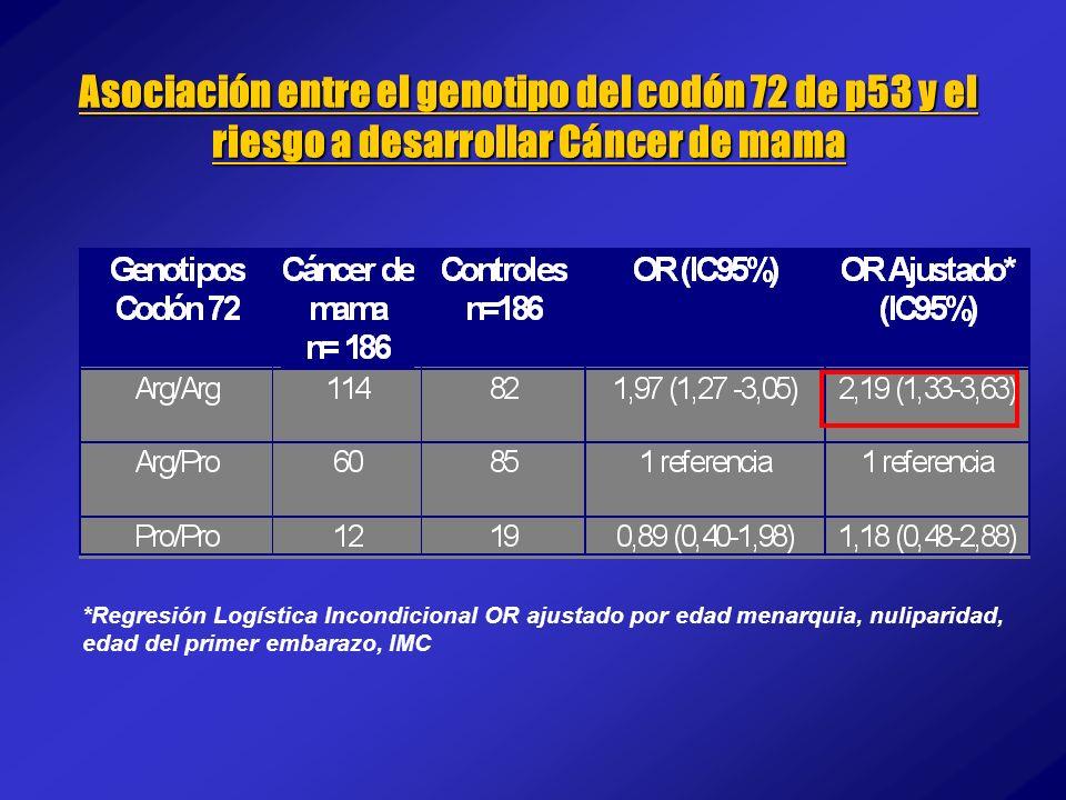 Asociación entre el genotipo del codón 72 de p53 y el riesgo a desarrollar Cáncer de mama