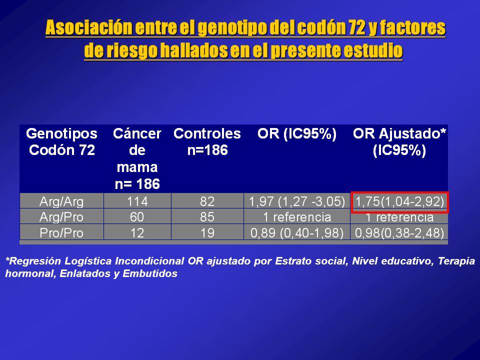 Asociación entre el genotipo del codón 72 y factores de riesgo hallados en el presente estudio