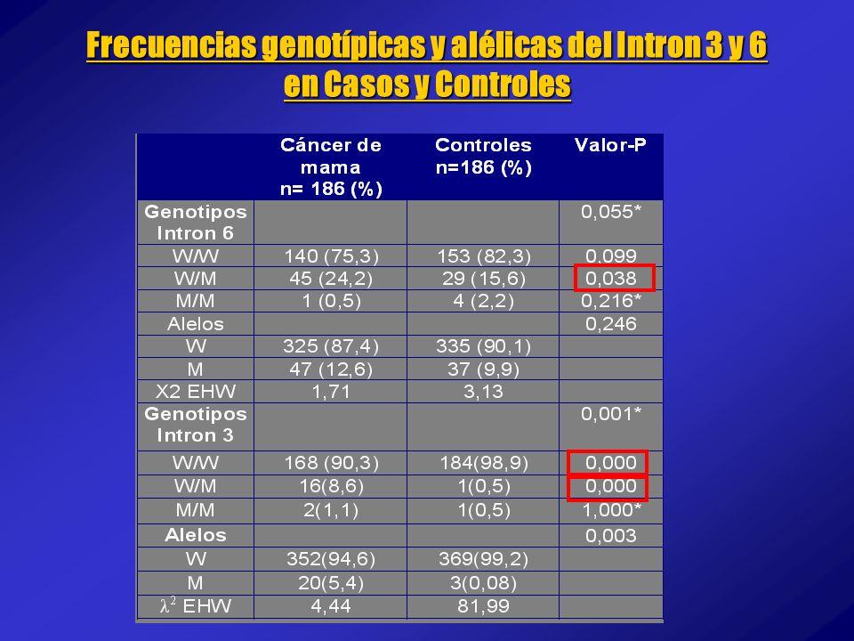 Frecuencias genotípicas y alélicas del Intron 3 y 6 en Casos y Controles