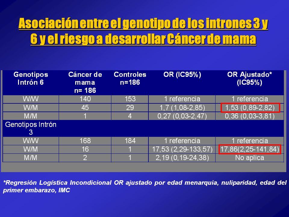 Asociación entre el genotipo de los intrones 3 y 6 y el riesgo a desarrollar Cáncer de mama