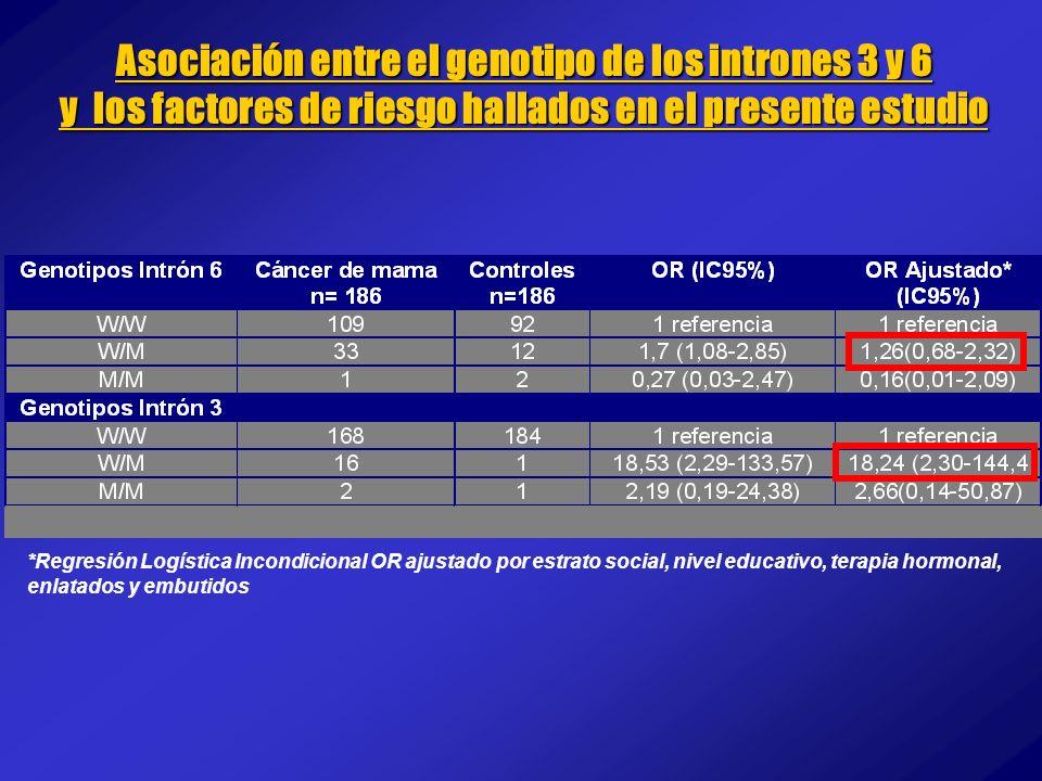 Asociación entre el genotipo de los intrones 3 y 6 y los factores de riesgo hallados en el presente estudio