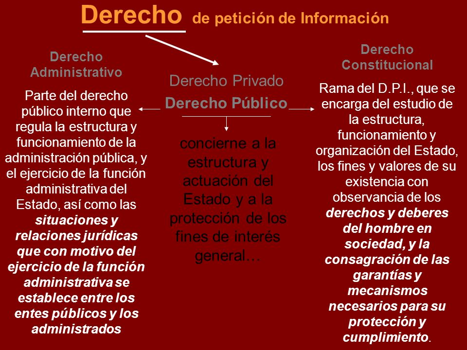 Derecho de petición de Información