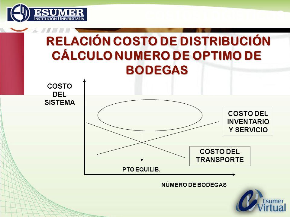RELACIÓN COSTO DE DISTRIBUCIÓN CÁLCULO NUMERO DE OPTIMO DE BODEGAS