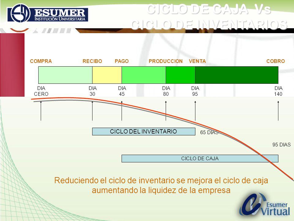 CICLO DE CAJA Vs CICLO DE INVENTARIOS