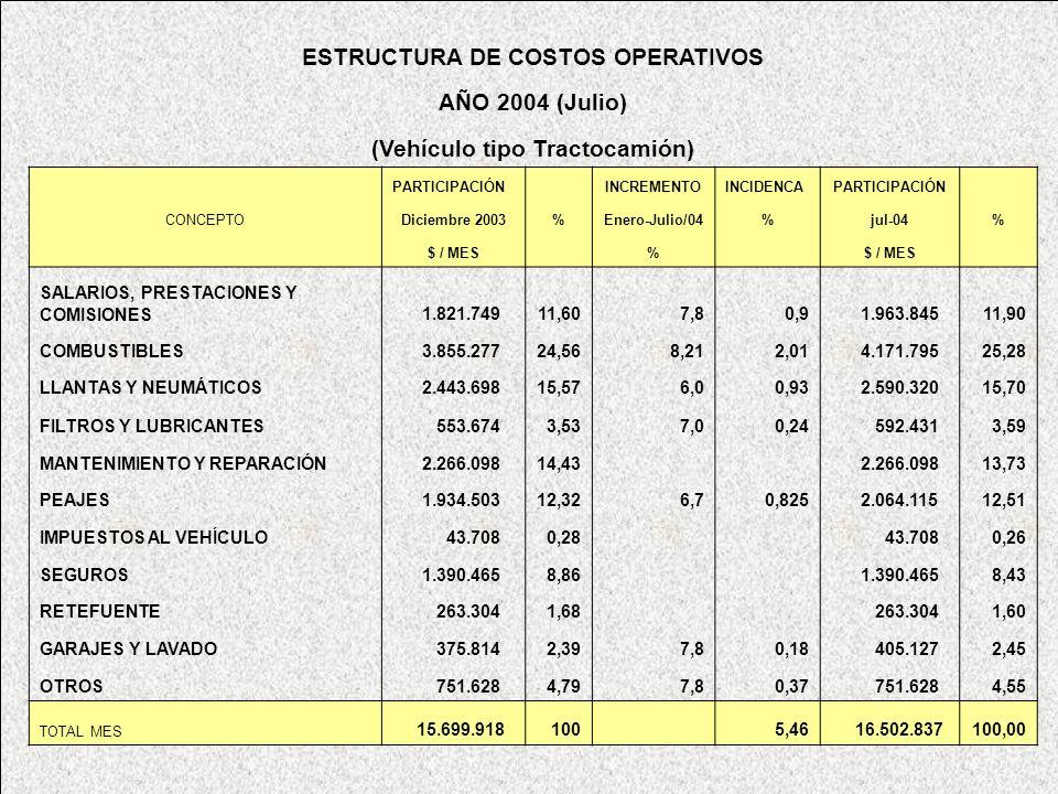 ESTRUCTURA DE COSTOS OPERATIVOS (Vehículo tipo Tractocamión)